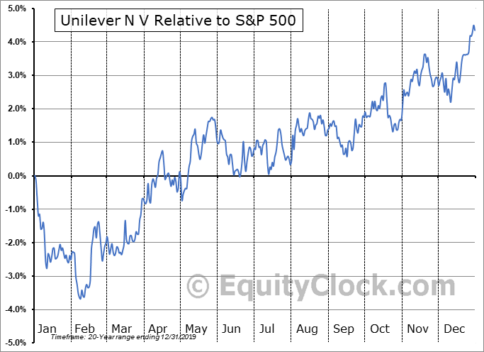 UN Relative to the S&P 500