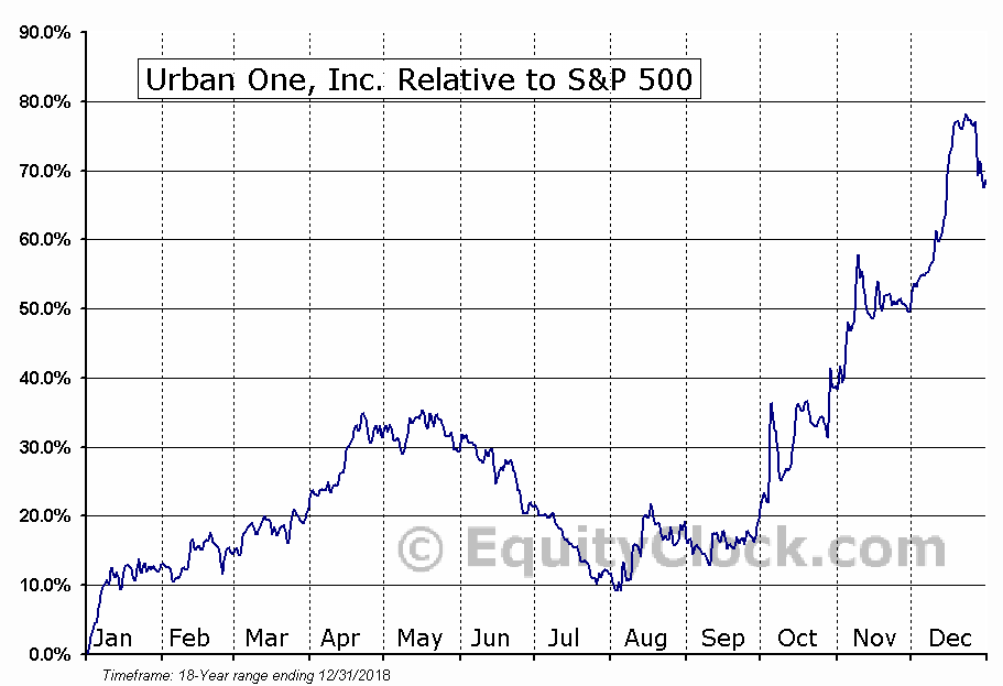 UONEK Relative to the S&P 500