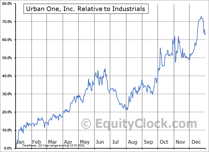 UONEK Relative to the Sector