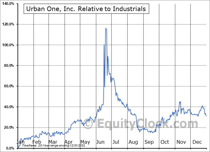 UONE Relative to the Sector