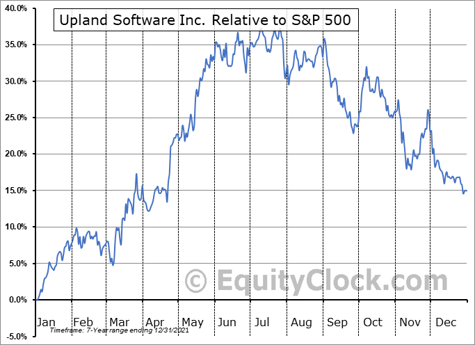UPLD Relative to the S&P 500