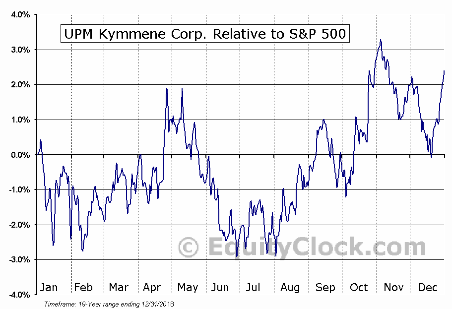 UPMKY Relative to the S&P 500
