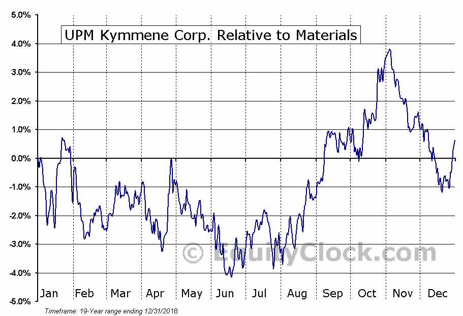 UPMKY Relative to the Sector