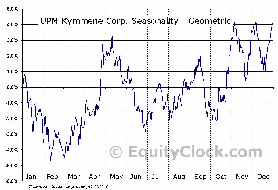 UPM Kymmene Corp. (OTCMKT:UPMKY) Seasonality