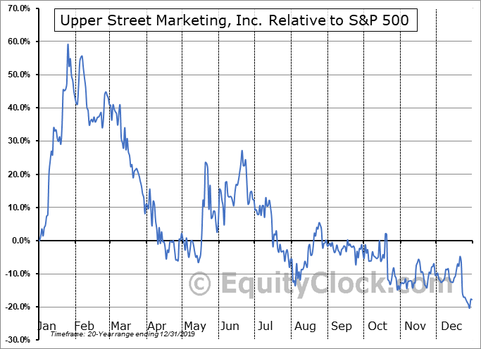 UPPR Relative to the S&P 500