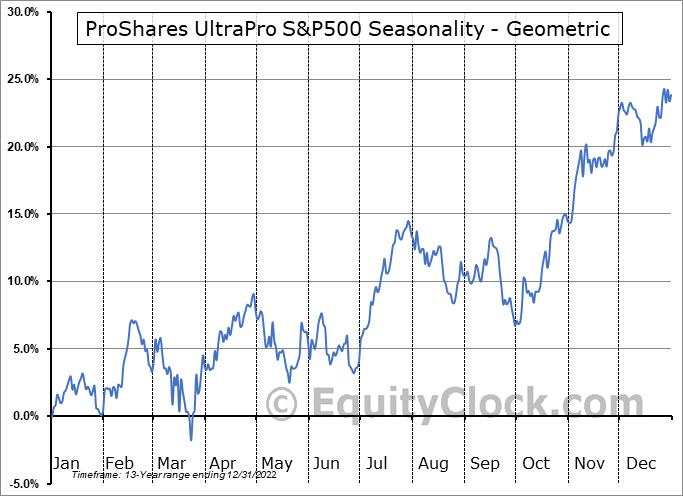 ProShares UltraPro S&P500 (NYSE:UPRO) Seasonality