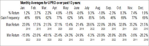 Monthly Seasonal ProShares UltraPro S&P500 (NYSE:UPRO)