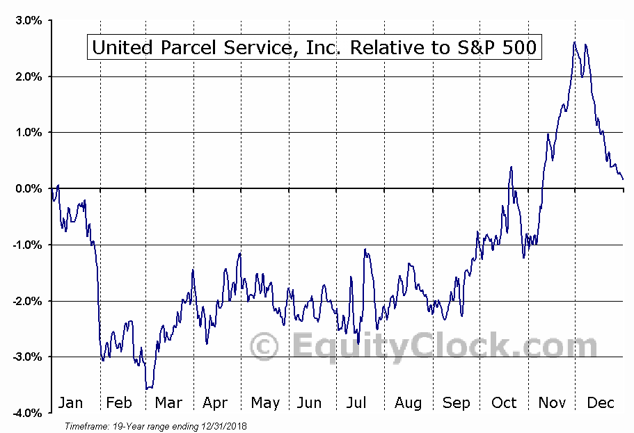 UPS Relative to the S&P 500