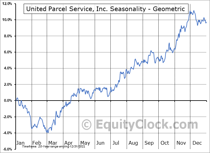 United Parcel Service, Inc. (NYSE:UPS) Seasonality