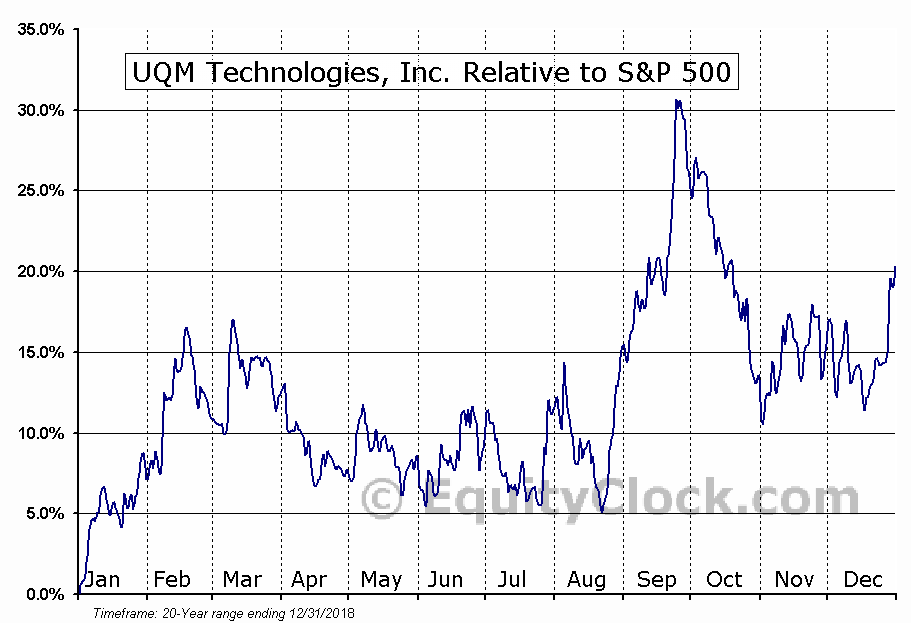 UQM Relative to the S&P 500