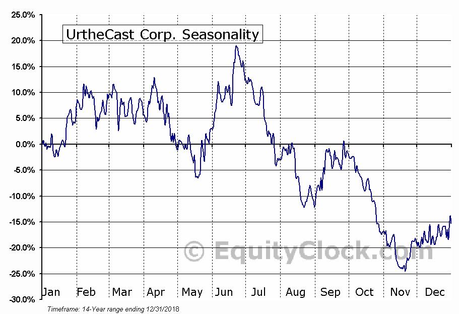 UrtheCast (TSE:UR) Seasonality