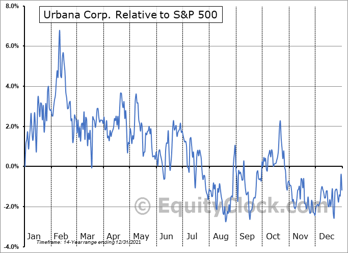 URB-A.TO Relative to the S&P 500