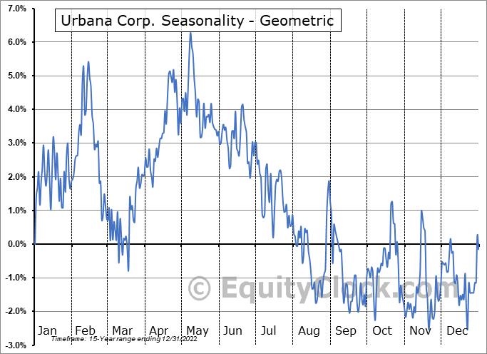 Urbana Corp. (TSE:URB/A.TO) Seasonality