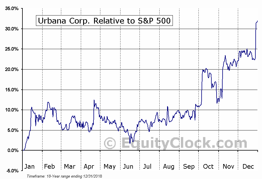 URB.TO Relative to the S&P 500