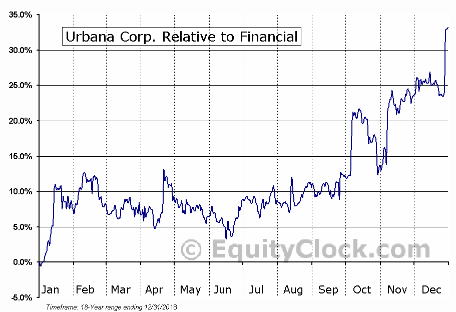 URB.TO Relative to the Sector