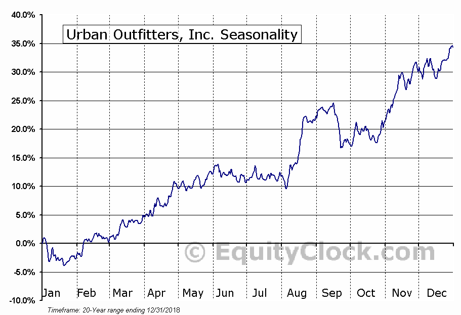 Urban Outfitters, Inc. (URBN) Seasonal Chart