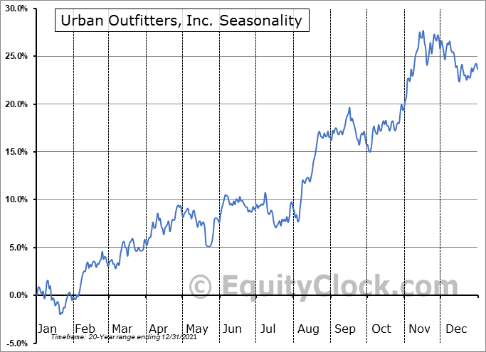Urban Outfitters, Inc. Seasonal Chart
