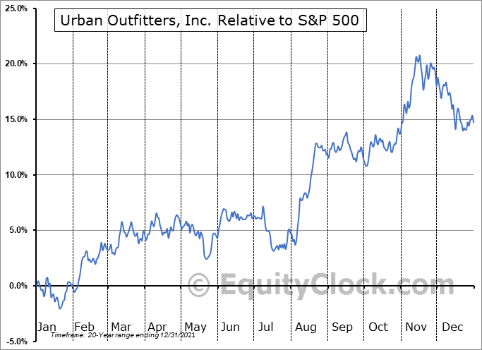 URBN Relative to the S&P 500