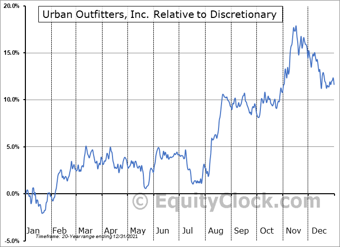 URBN Relative to the Sector