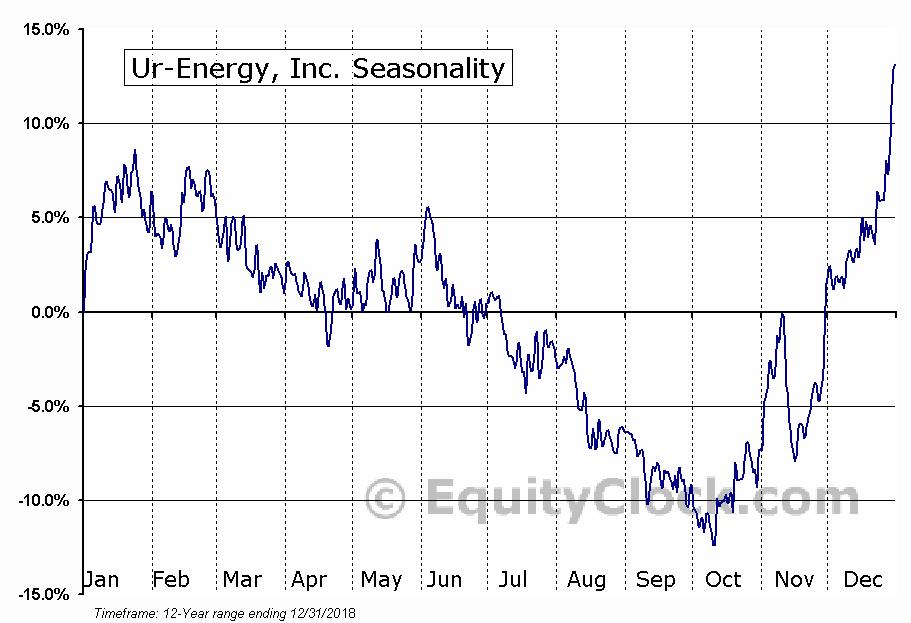 Ur-Energy (TSE:URE) Seasonality