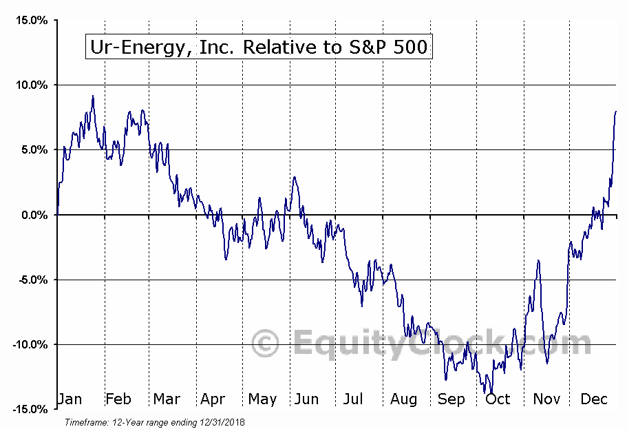 URE.TO Relative to the S&P 500
