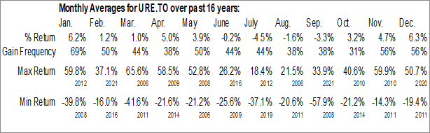 Monthly Seasonal Ur-Energy (TSE:URE)