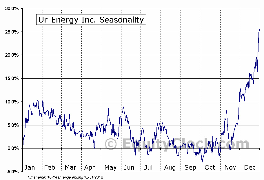 Ur Energy Inc (URG) Seasonal Chart