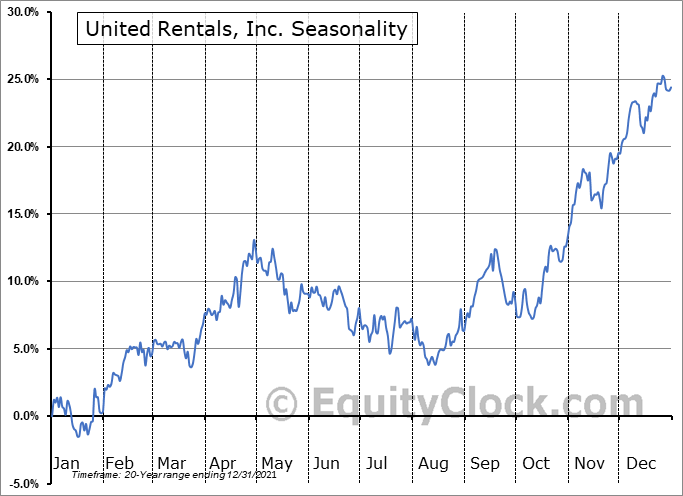 United Rentals, Inc. Seasonal Chart