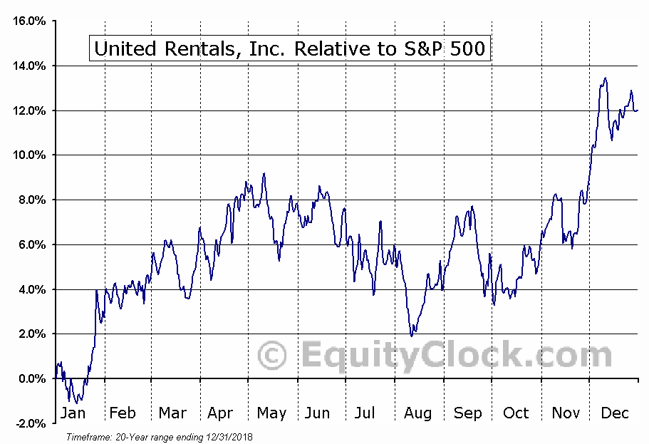URI Relative to the S&P 500