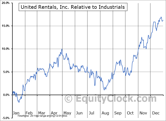 URI Relative to the Sector