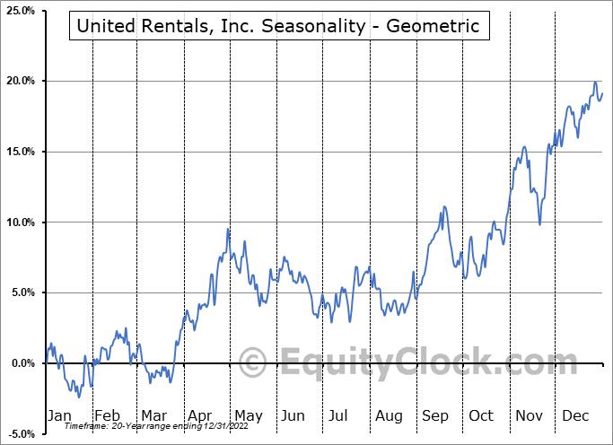 United Rentals, Inc. (NYSE:URI) Seasonality