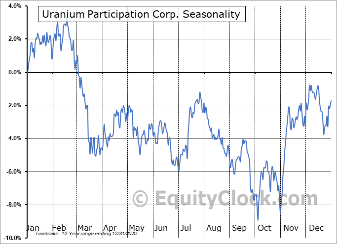 Uranium Participation Corp. (OTCMKT:URPTF) Seasonality