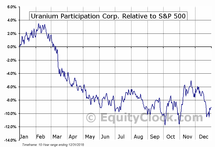 URPTF Relative to the S&P 500