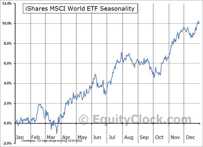 iShares MSCI World ETF (AMEX:URTH) Seasonality