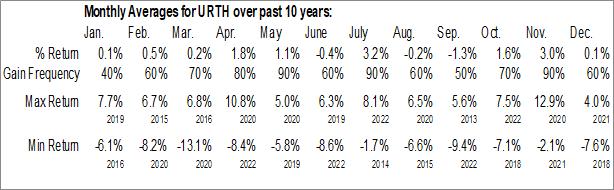 Monthly Seasonal iShares MSCI World ETF (AMEX:URTH)