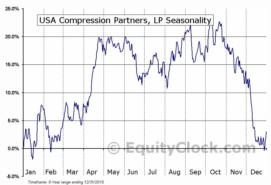 USA Compression Partners, LP (USAC) Seasonal Chart