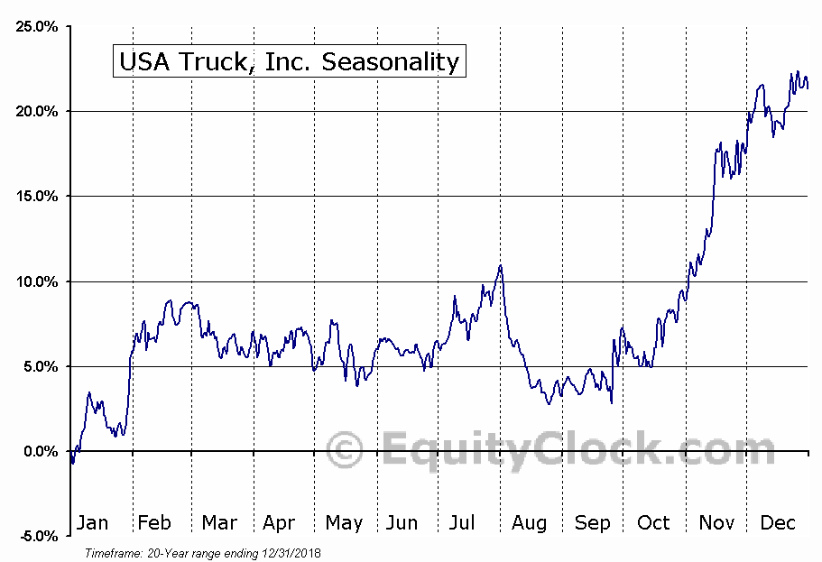 USA Truck, Inc. (USAK) Seasonal Chart
