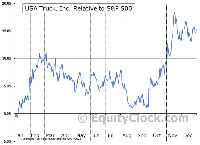 USAK Relative to the S&P 500
