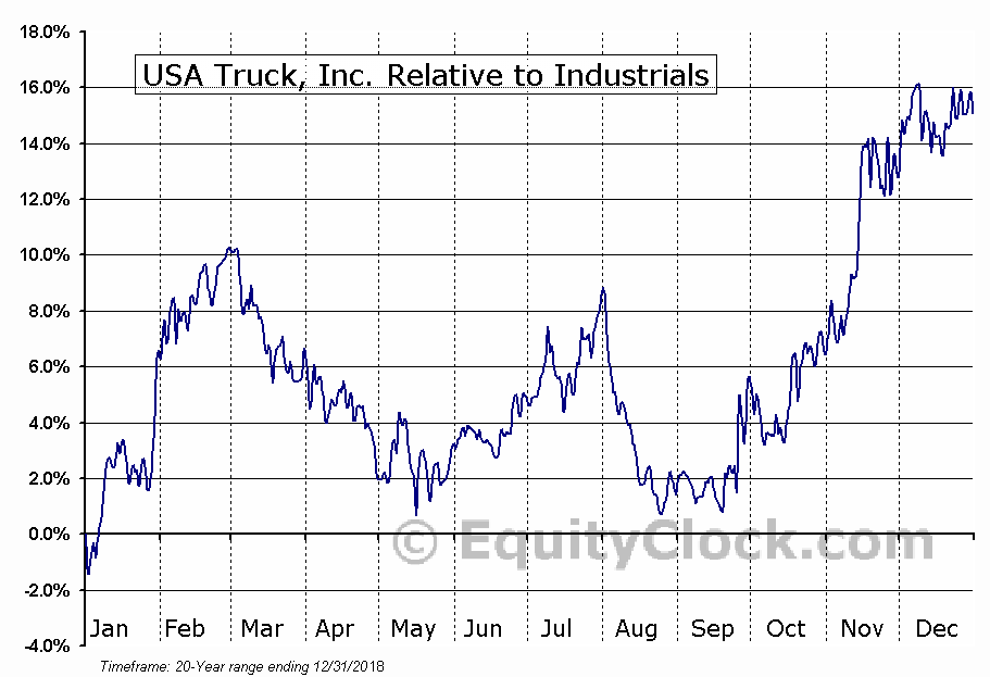 USAK Relative to the Sector