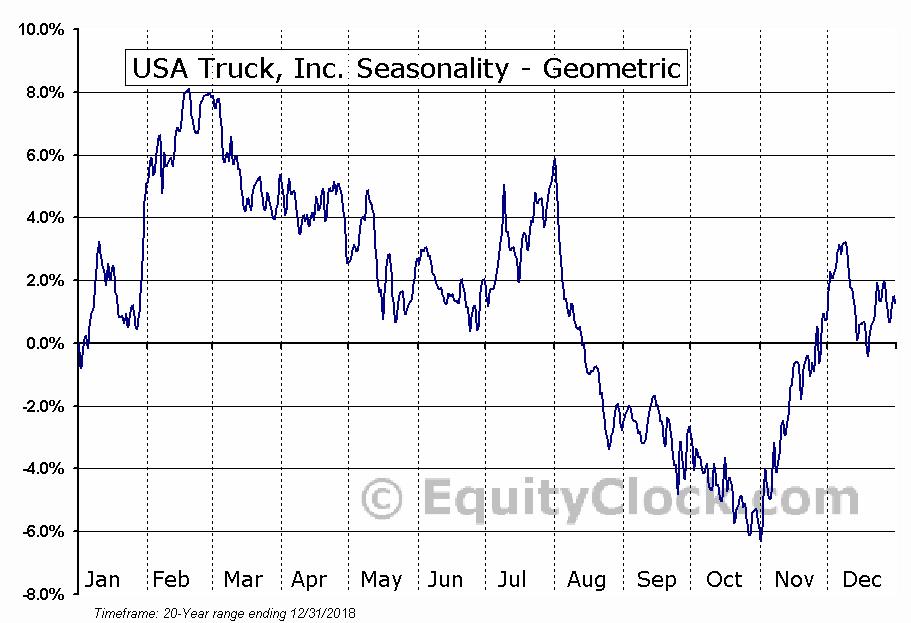 USA Truck, Inc. (NASD:USAK) Seasonality