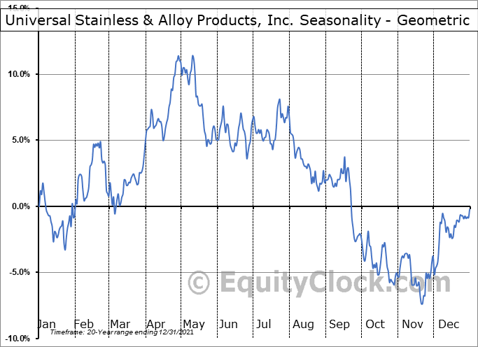 Universal Stainless & Alloy Products, Inc. (NASD:USAP) Seasonality