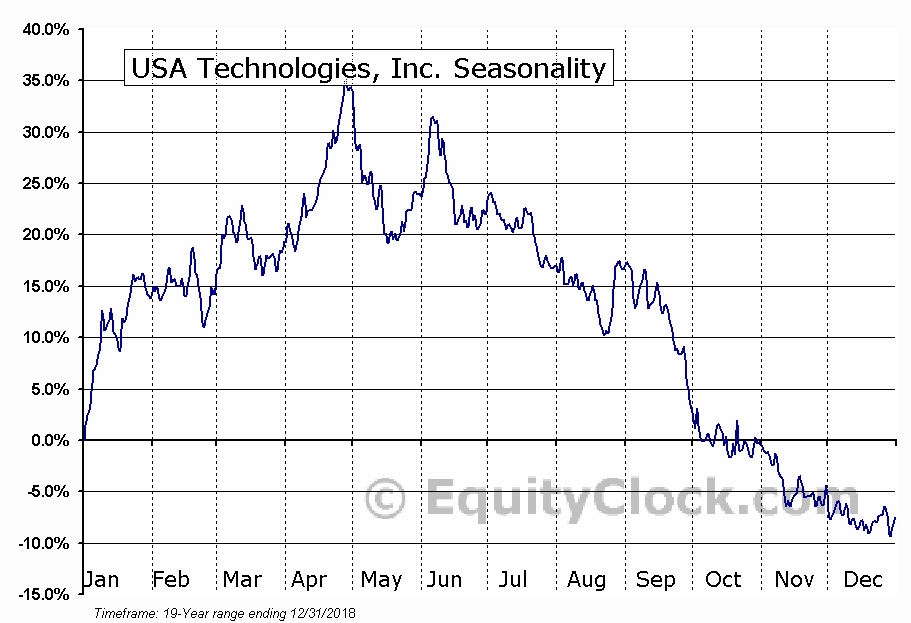 USA Technologies, Inc. (NASD:USAT) Seasonality
