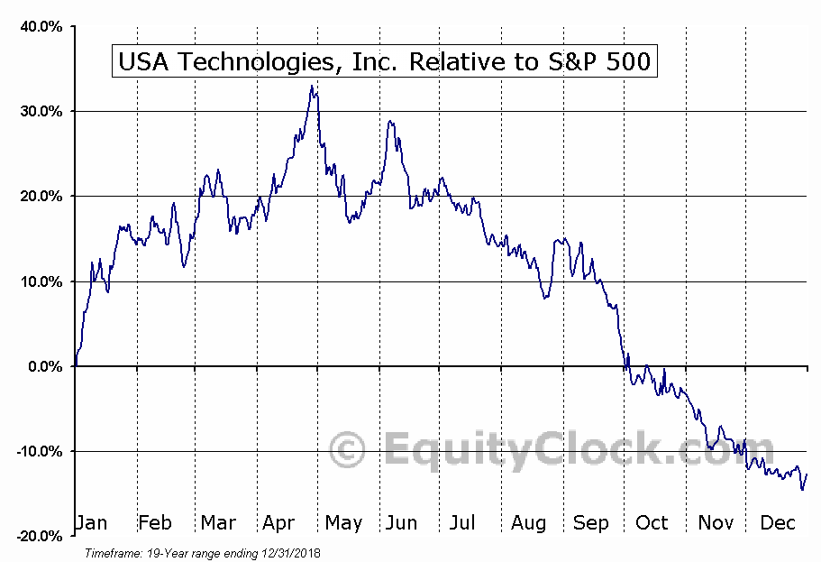 USAT Relative to the S&P 500