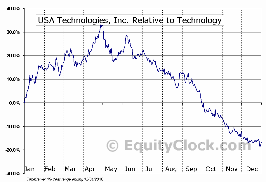 USAT Relative to the Sector