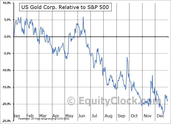 USAU Relative to the S&P 500