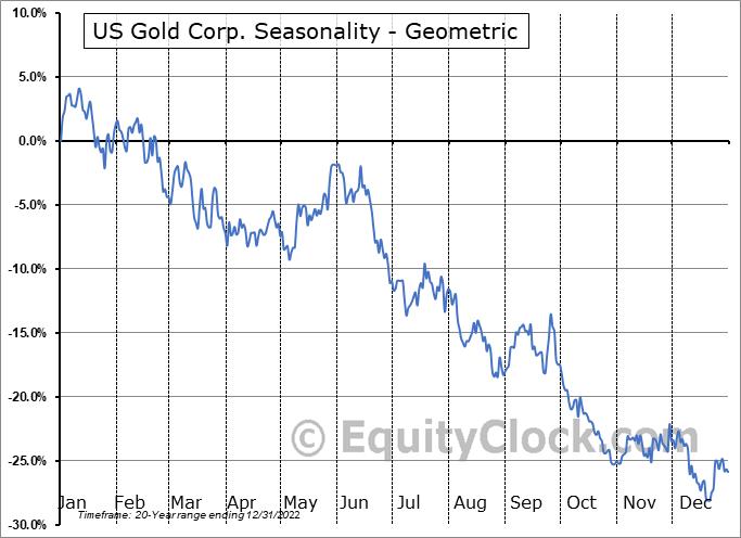 US Gold Corp. (NASD:USAU) Seasonality