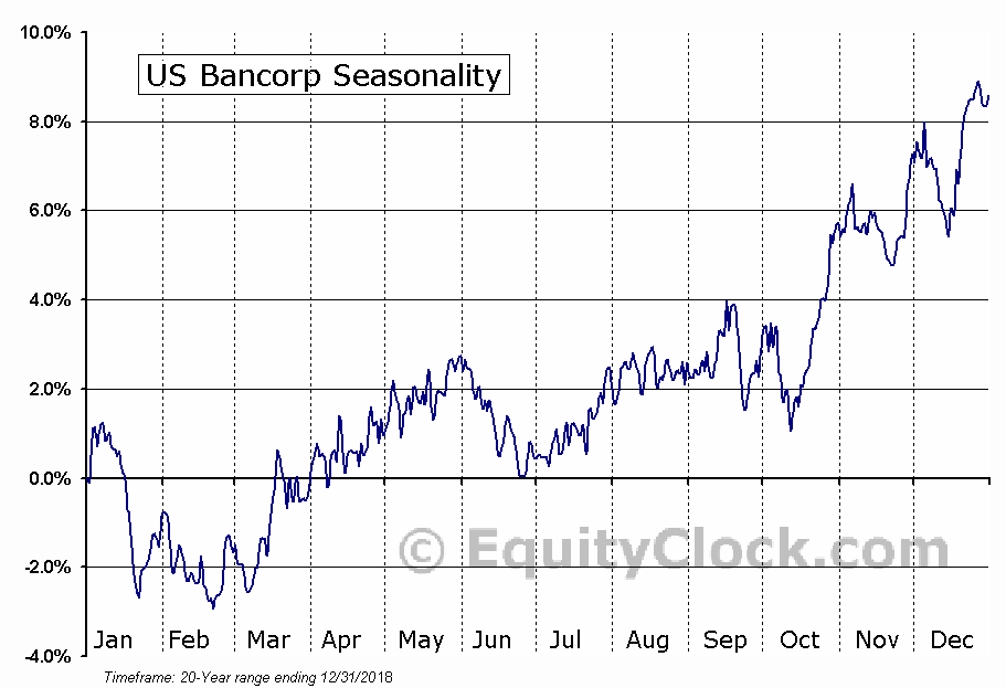 U.S. Bancorp  (NYSE:USB) Seasonal Chart
