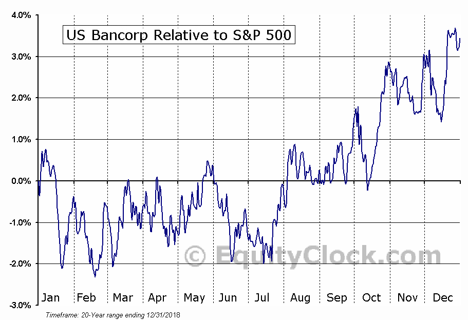 USB Relative to the S&P 500
