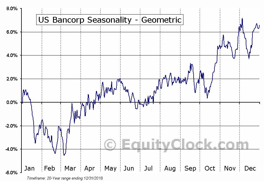 US Bancorp (NYSE:USB) Seasonality