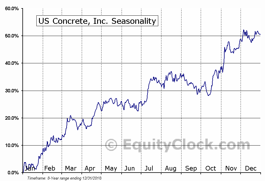 U S Concrete, Inc. (USCR) Seasonal Chart